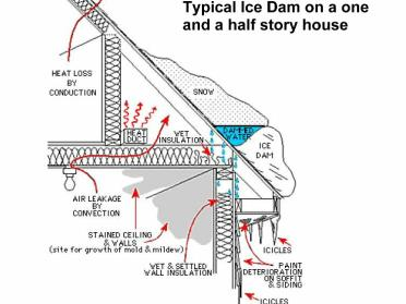 Elite Roofing Ice Dam And Snow Removal Fully Licensed